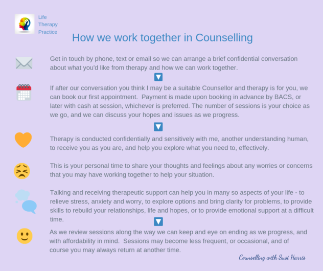 Session Fees, Booking & FAQs. ProcessofCounselling5